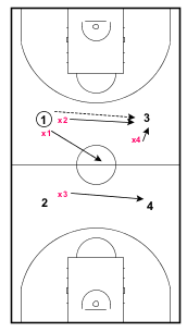 4 Point Pressure Passing4