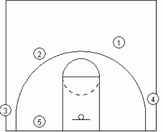 Dribble Drive 2 guard Front