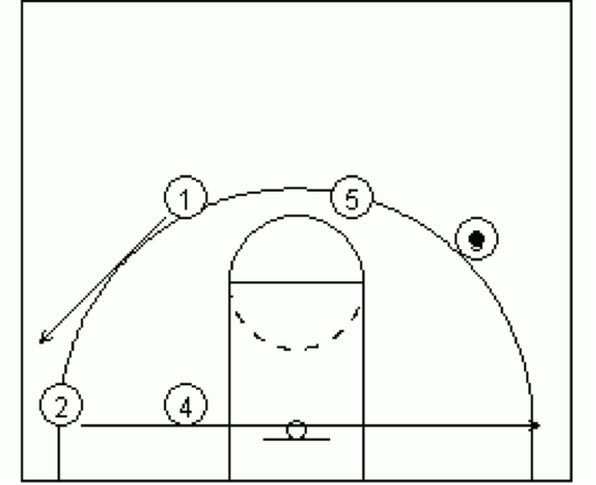 Dribble Drive Transition 10