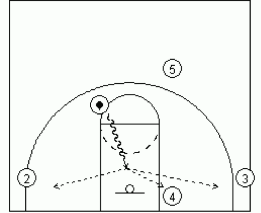 Dribble Drive Transition 3