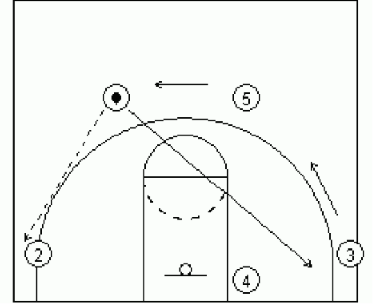 Dribble Drive Transition 4