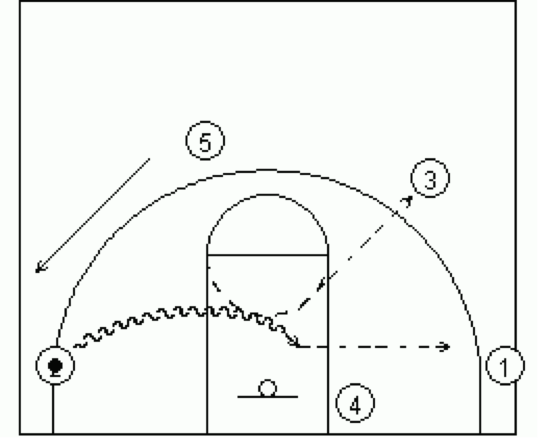 Dribble Drive Transition 5