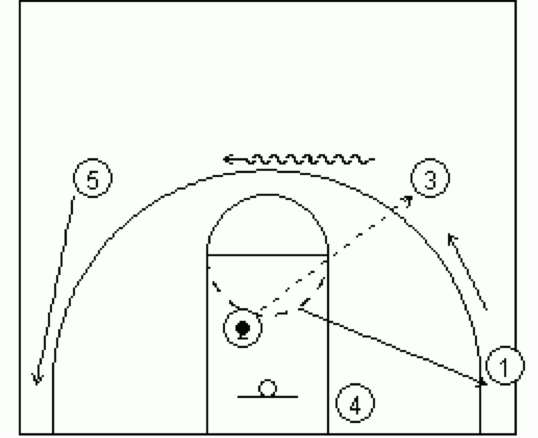 Dribble Drive Transition 6