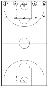 Full Court Transition Drill1