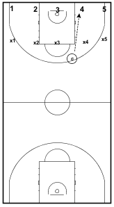 Full Court Transition Drill2