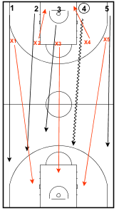 Full Court Transition Drill3