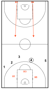 Full Court Transition Drill4